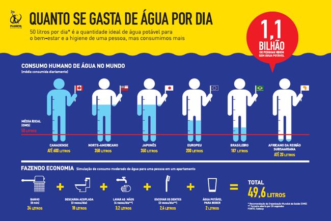 Quanto se gasta de água por dia?